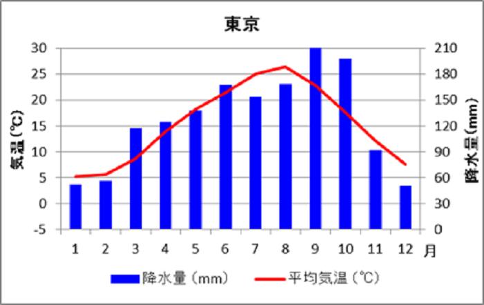 東京の気温と降水量を表した画像